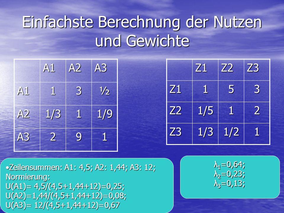 Einfachste Berechnung der Nutzen und Gewichte A1A2A3 A113½ A21/311/9 A3291Z1Z2Z3Z1153 Z21/512 Z31/31/21 Zeilensummen: A1: 4,5; A2: 1,44; A3: 12; Normi
