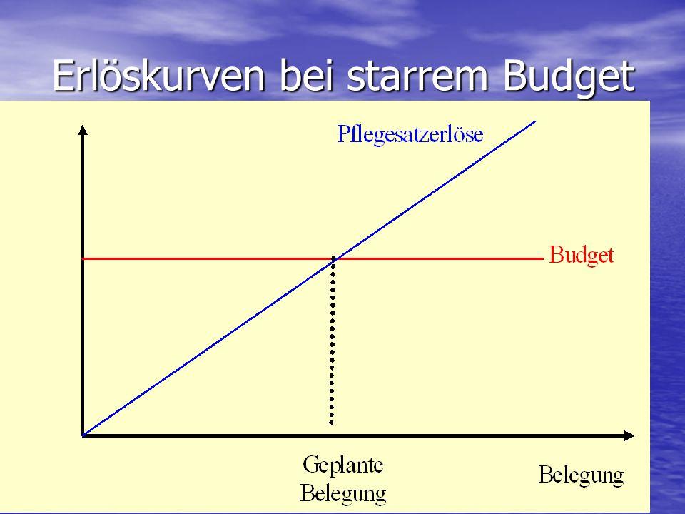 Erlöskurven bei starrem Budget