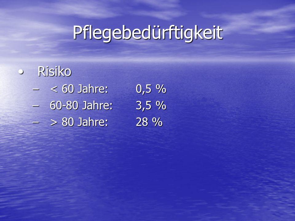 Pflegebedürftigkeit RisikoRisiko –< 60 Jahre: 0,5 % –60-80 Jahre: 3,5 % –> 80 Jahre:28 %