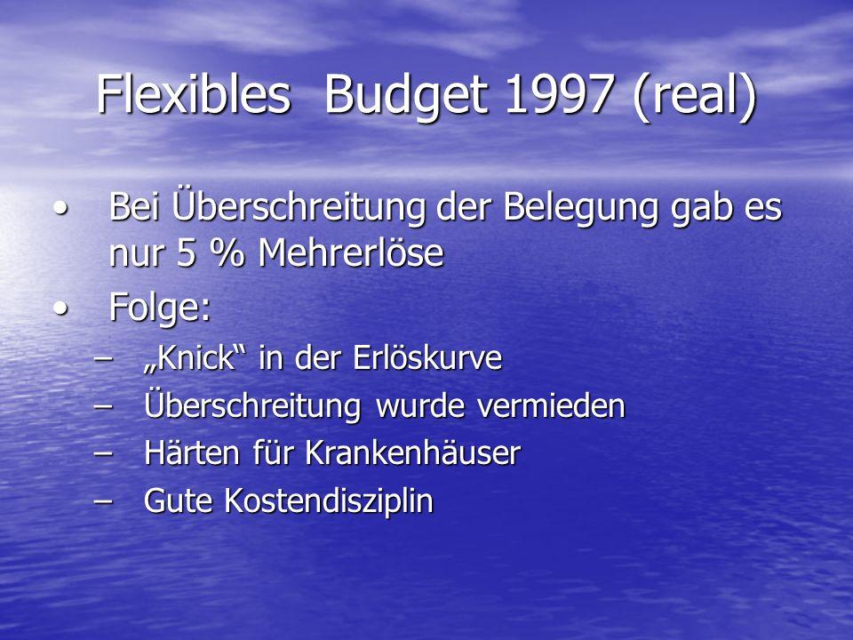 Flexibles Budget 1997 (real) Bei Überschreitung der Belegung gab es nur 5 % MehrerlöseBei Überschreitung der Belegung gab es nur 5 % Mehrerlöse Folge: