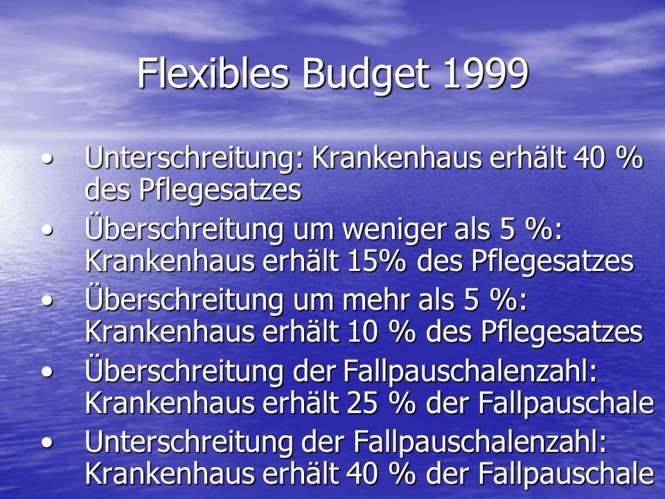 Flexibles Budget 1999 Unterschreitung: Krankenhaus erhält 40 % des PflegesatzesUnterschreitung: Krankenhaus erhält 40 % des Pflegesatzes Überschreitun