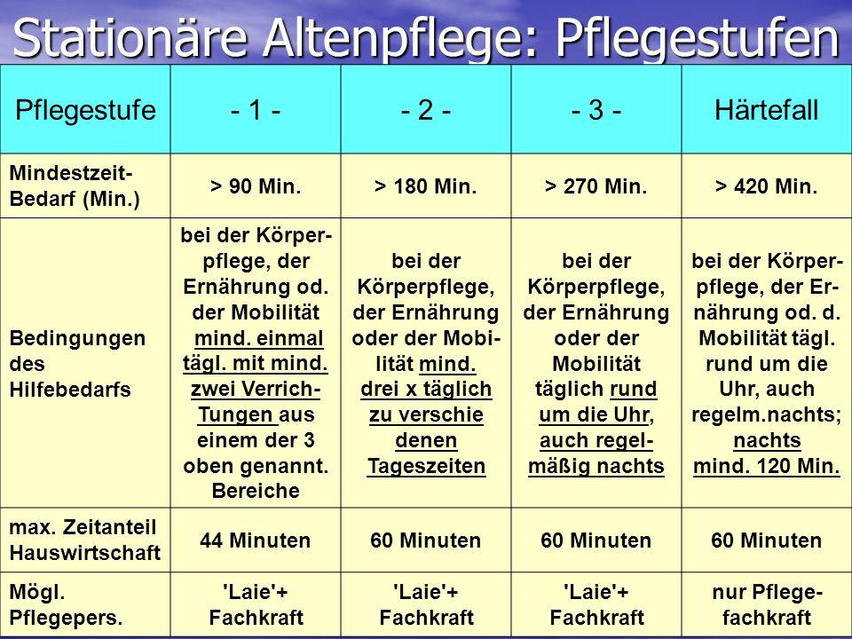 Stationäre Altenpflege: Pflegestufen Pflegestufe- 1 -- 2 -- 3 -Härtefall Mindestzeit- Bedarf (Min.) > 90 Min.> 180 Min.> 270 Min.> 420 Min. Bedingunge