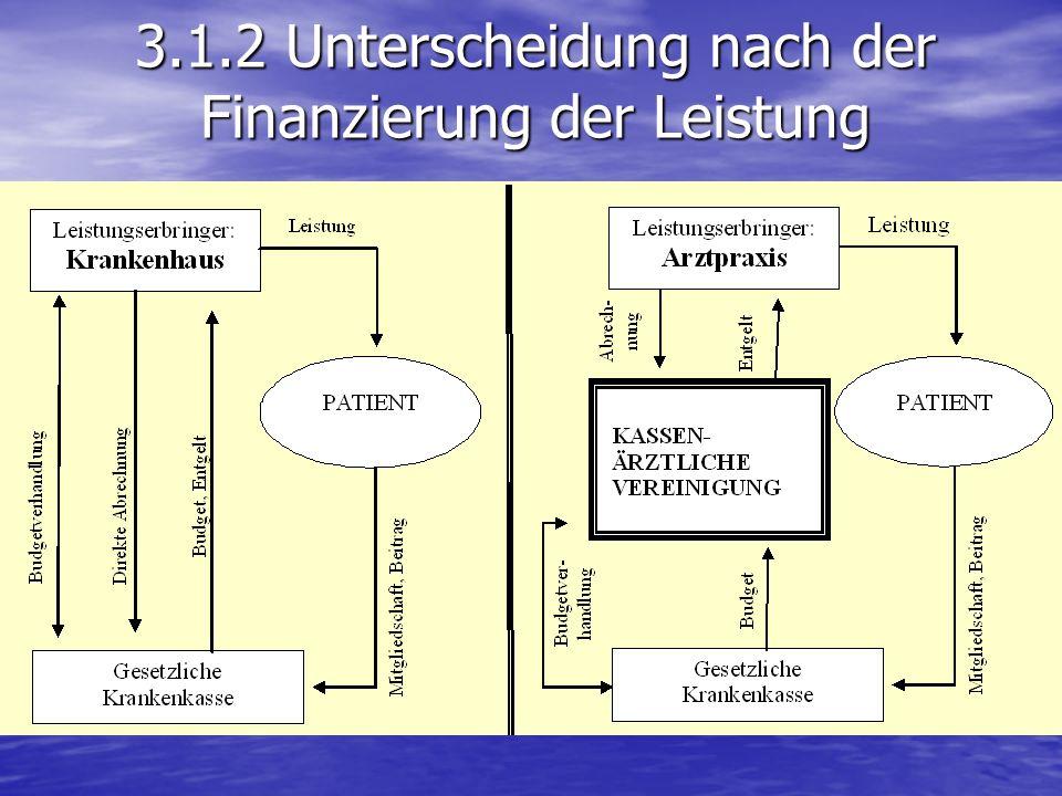 3.1.2 Unterscheidung nach der Finanzierung der Leistung