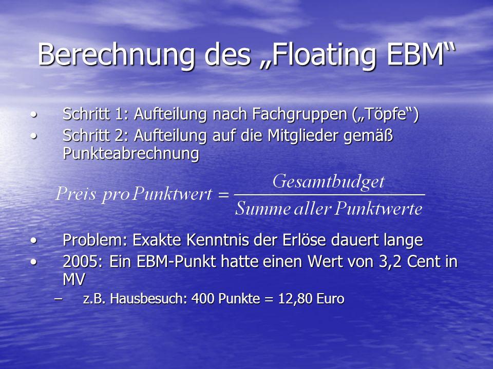 Berechnung des Floating EBM Schritt 1: Aufteilung nach Fachgruppen (Töpfe)Schritt 1: Aufteilung nach Fachgruppen (Töpfe) Schritt 2: Aufteilung auf die