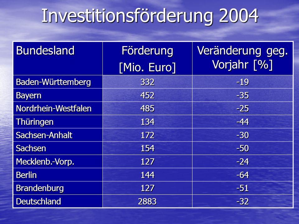 Investitionsförderung 2004 BundeslandFörderung [Mio. Euro] Veränderung geg. Vorjahr [%] Baden-Württemberg332-19 Bayern452-35 Nordrhein-Westfalen485-25