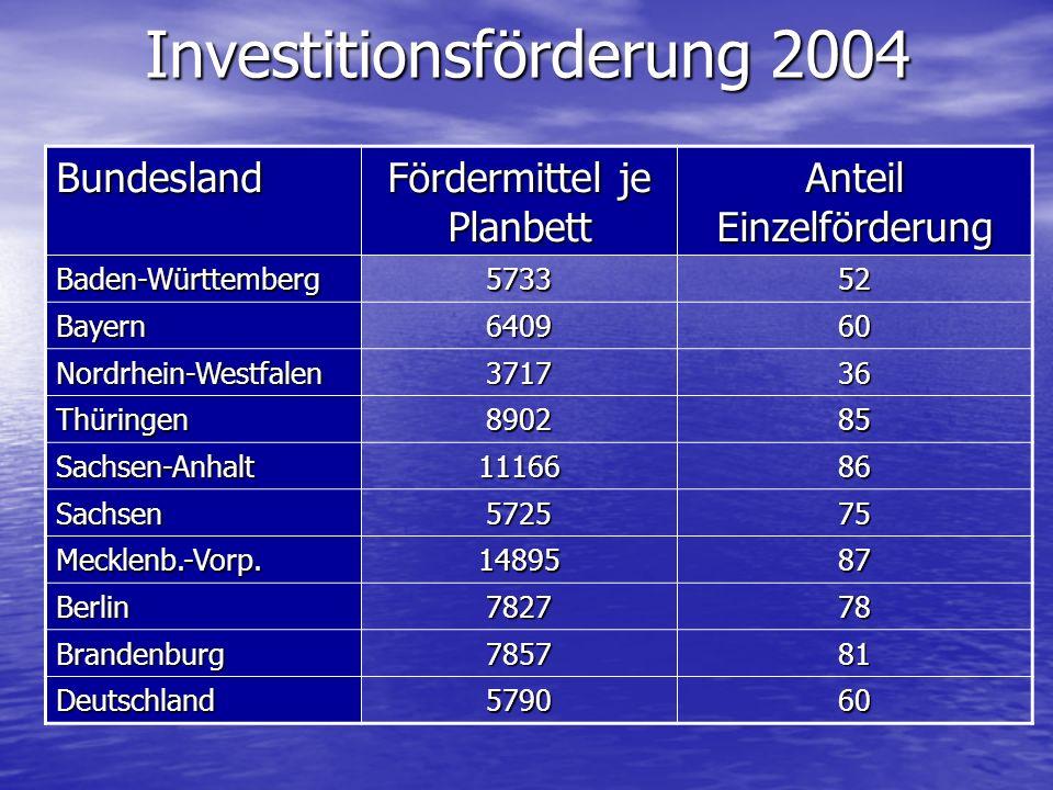 Investitionsförderung 2004 Bundesland Fördermittel je Planbett Anteil Einzelförderung Baden-Württemberg573352 Bayern640960 Nordrhein-Westfalen371736 T