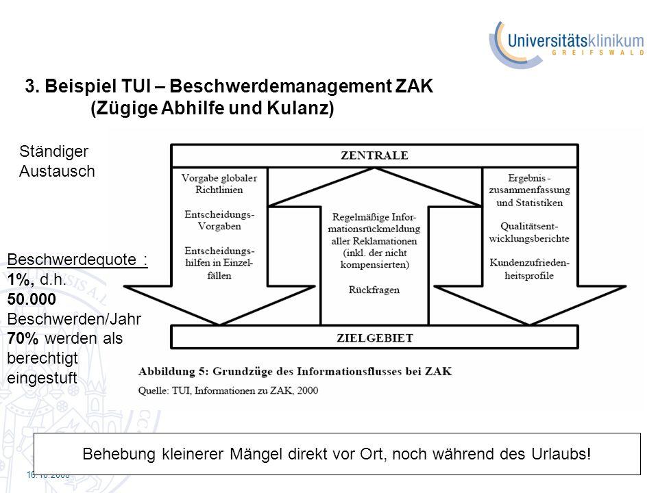 16.10.2008 3. Beispiel TUI – Beschwerdemanagement ZAK (Zügige Abhilfe und Kulanz) Behebung kleinerer Mängel direkt vor Ort, noch während des Urlaubs!
