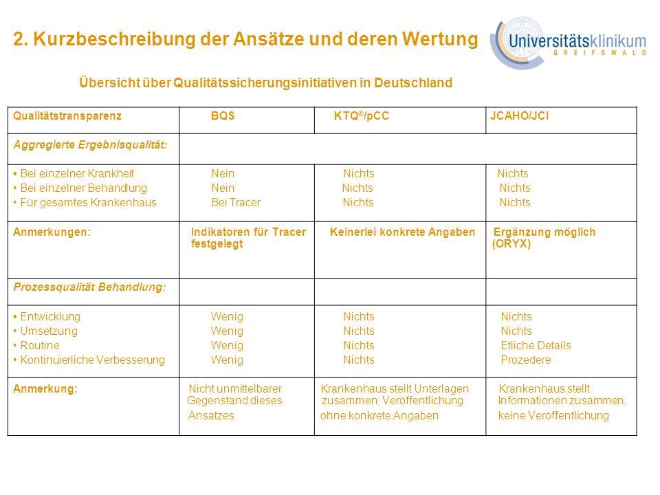 2. Kurzbeschreibung der Ansätze und deren Wertung Übersicht über Qualitätssicherungsinitiativen in Deutschland Qualitätstransparenz BQS KTQ ® /pCC JCA