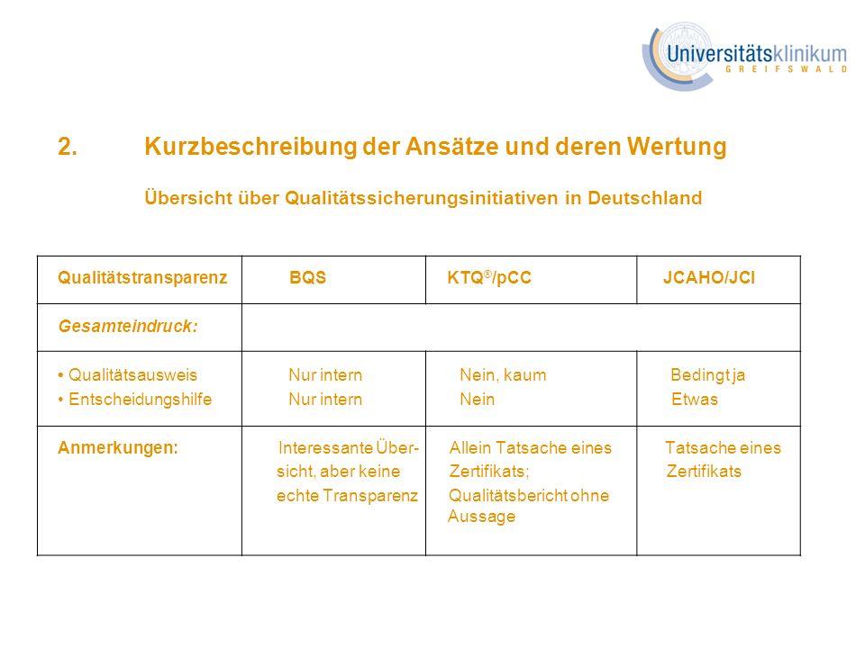 2.Kurzbeschreibung der Ansätze und deren Wertung Übersicht über Qualitätssicherungsinitiativen in Deutschland Qualitätstransparenz BQS KTQ ® /pCC JCAH