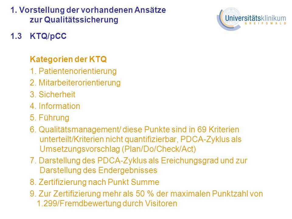 1. Vorstellung der vorhandenen Ansätze zur Qualitätssicherung 1.3KTQ/pCC Kategorien der KTQ 1. Patientenorientierung 2. Mitarbeiterorientierung 3. Sic