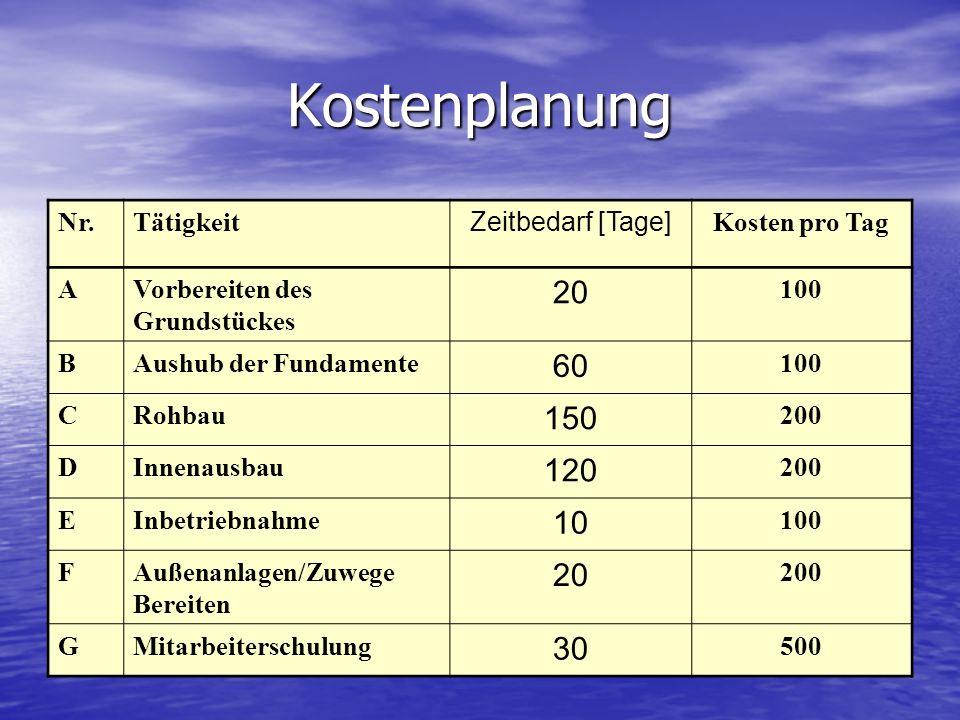 Kostenplanung Nr.Tätigkeit Zeitbedarf [Tage] Kosten pro Tag AVorbereiten des Grundstückes 20 100 BAushub der Fundamente 60 100 CRohbau 150 200 DInnena