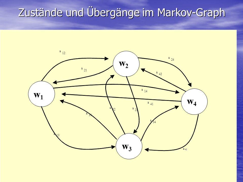 Zustände und Übergänge im Markov-Graph a 12 a 24 a 41 a 42 a 14 a 21 a 23 a 32 a 31 a 13 a 34 w1w1 w2w2 w4w4 w3w3 a 43