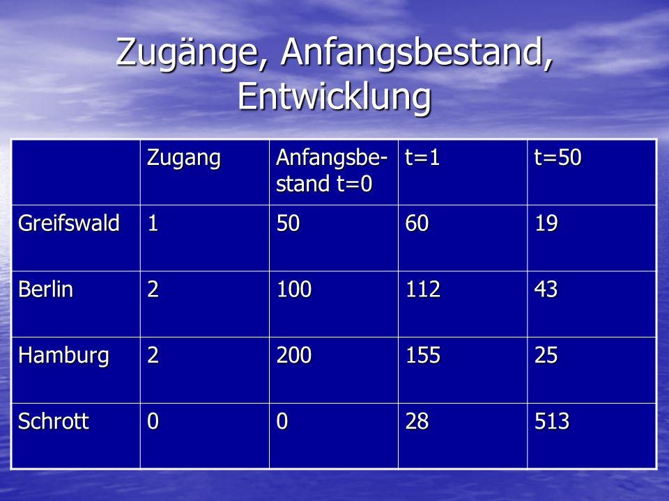 Zugänge, Anfangsbestand, Entwicklung Zugang Anfangsbe- stand t=0 t=1t=50 Greifswald1506019 Berlin210011243 Hamburg220015525 Schrott0028513