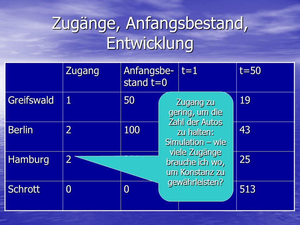 Zugänge, Anfangsbestand, Entwicklung Zugang Anfangsbe- stand t=0 t=1t=50 Greifswald1506119 Berlin210011243 Hamburg220015525 Schrott0028513 Zugang zu g