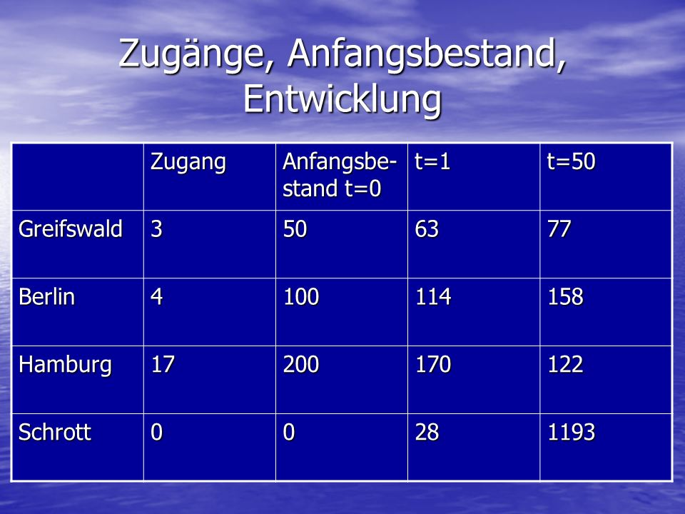 Zugänge, Anfangsbestand, Entwicklung Zugang Anfangsbe- stand t=0 t=1t=50 Greifswald3506377 Berlin4100114158 Hamburg17200170122 Schrott00281193