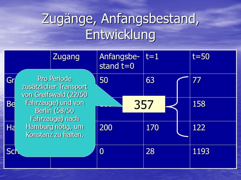 Zugänge, Anfangsbestand, Entwicklung Zugang Anfangsbe- stand t=0 t=1t=50 Greifswald3506377 Berlin4100114158 Hamburg17200170122 Schrott00281193 357 Pro