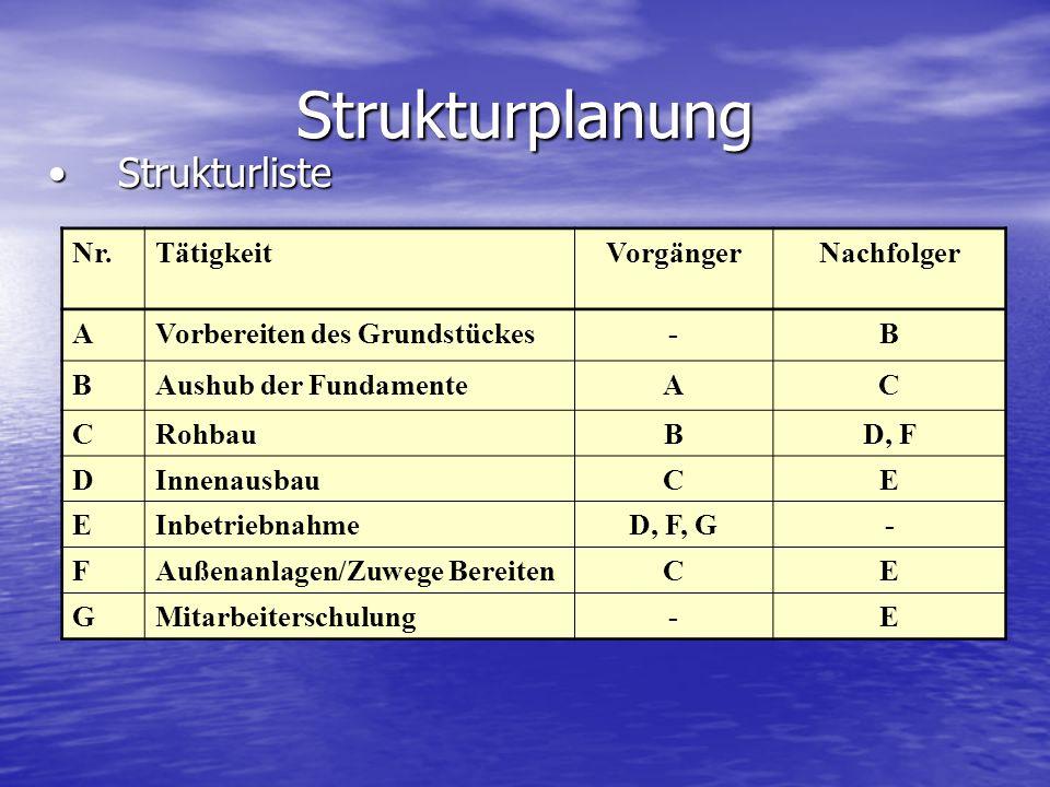 Strukturplanung StrukturlisteStrukturliste Nr.TätigkeitVorgängerNachfolger AVorbereiten des Grundstückes-B BAushub der FundamenteAC CRohbauBD, F DInne