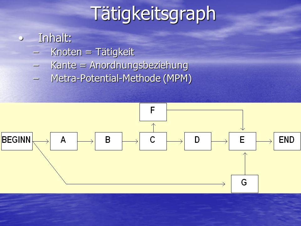 Arten Deterministische Simulation: Eintritt von Ereignissen sicherDeterministische Simulation: Eintritt von Ereignissen sicher Stochastische Simulation: Eintritt von Ereignissen unterliegt WahrscheinlichkeitStochastische Simulation: Eintritt von Ereignissen unterliegt Wahrscheinlichkeit Monte-Carlo-Simulation:Monte-Carlo-Simulation: –Analyse statischer Probleme mit bekannten Wahrscheinlichkeiten –Ermittlung von Verteilungen: Durch wiederholtes Durchrechnen mit unterschiedlichen Zufallszahlen ergibt sich eine Verteilung der Ergebnisparameter –Beispiel: Boot-Strapping in Netzplänen Monte-Carlo-Simulation versus Bootstrapping: Bootstrapping ursprünglich als nicht-parametrisches Monte-Carlo- Instrument eingeführt zur Schätzung von Standardfehlern Bootstrapping ursprünglich als nicht-parametrisches Monte-Carlo- Instrument eingeführt zur Schätzung von Standardfehlern MC unterstellt bestimmte Verteilung – BS nicht, da BS nur Informationen aus empirischer Verteilung verwendet MC unterstellt bestimmte Verteilung – BS nicht, da BS nur Informationen aus empirischer Verteilung verwendet