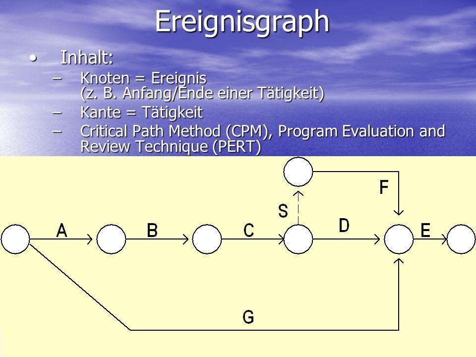 Ereignisgraph Inhalt:Inhalt: –Knoten = Ereignis (z. B. Anfang/Ende einer Tätigkeit) –Kante = Tätigkeit –Critical Path Method (CPM), Program Evaluation
