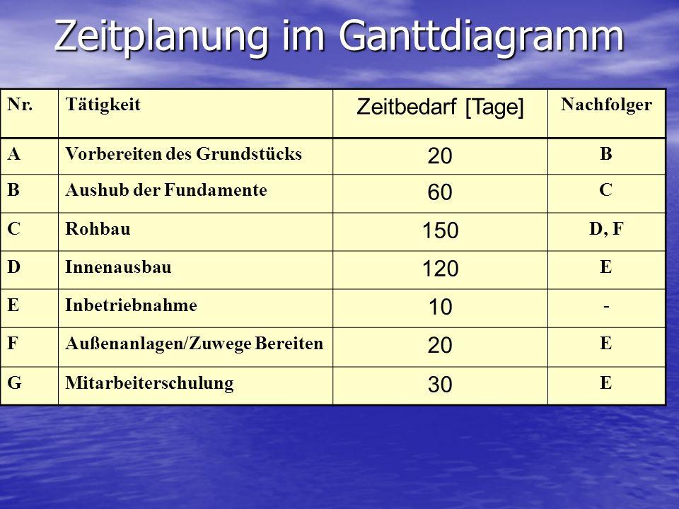 Zeitplanung im Ganttdiagramm Nr.Tätigkeit Zeitbedarf [Tage] Nachfolger AVorbereiten des Grundstücks 20 B BAushub der Fundamente 60 C CRohbau 150 D, F
