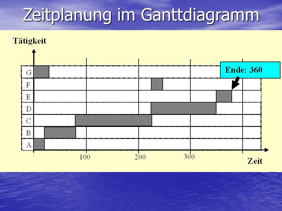 Erweiterung: Puffer Tätigkeiten ohne Puffer sind zeitkritisch, d.h. sie bilden den kritischen Pfad