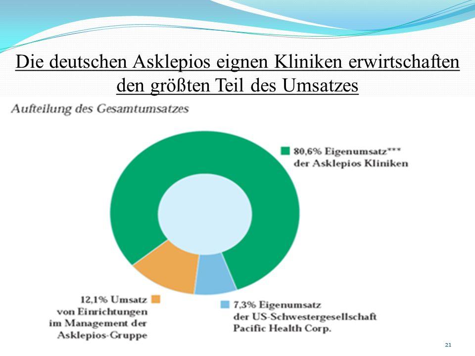 Die deutschen Asklepios eignen Kliniken erwirtschaften den größten Teil des Umsatzes 21