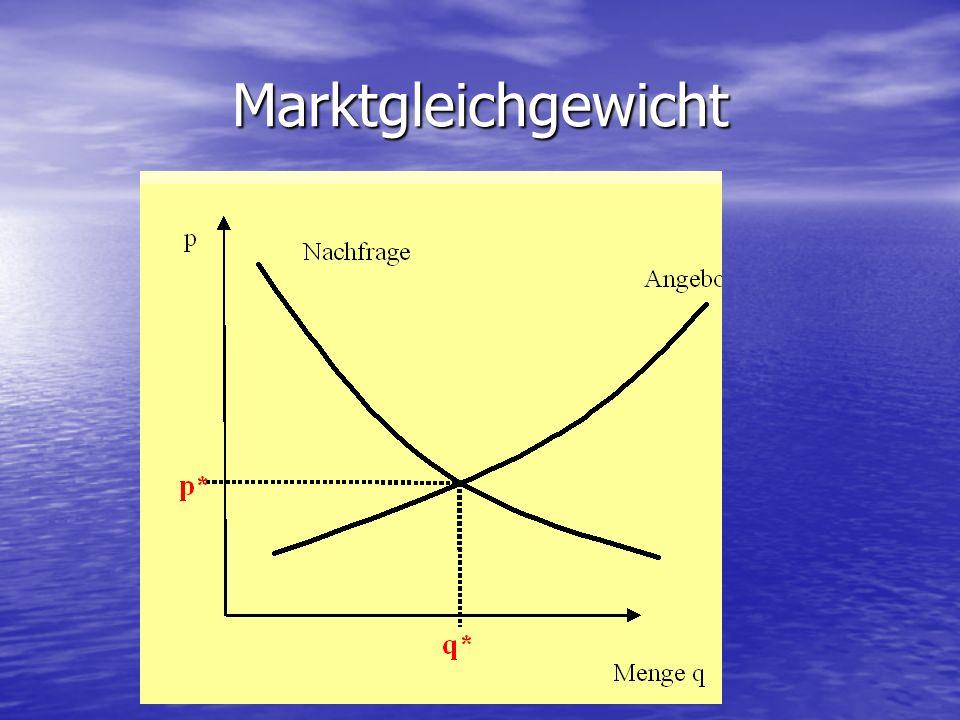 Marktgleichgewicht