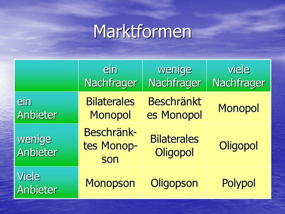 Marktformen ein Nachfrager wenige Nachfrager viele Nachfrager ein Anbieter Bilaterales Monopol Beschränkt es Monopol Monopol wenige Anbieter Beschränk- tes Monop- son Bilaterales Oligopol Oligopol Viele Anbieter MonopsonOligopsonPolypol