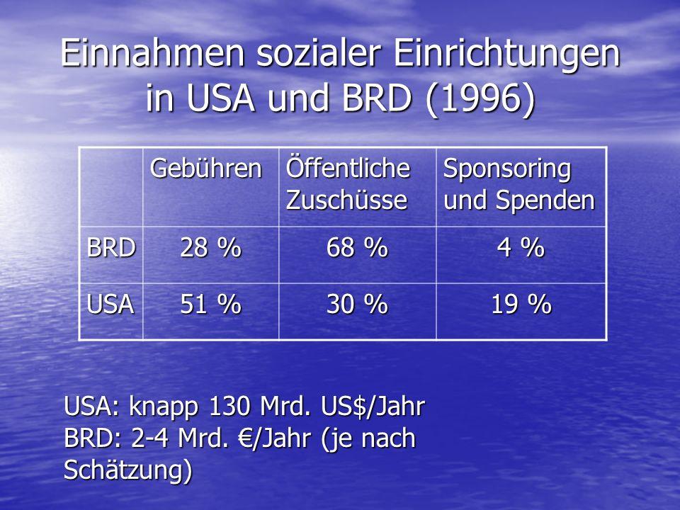 Einnahmen sozialer Einrichtungen in USA und BRD (1996) Gebühren Öffentliche Zuschüsse Sponsoring und Spenden BRD 28 % 68 % 4 % USA 51 % 30 % 19 % USA:
