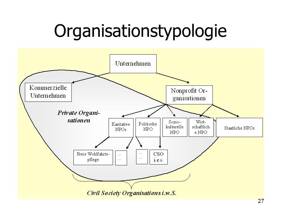 Organisationstypologie 27