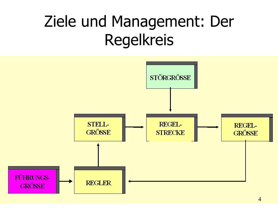 Ableitung von Unterzielen Grundsatz: – –Dimension Komponente (Multiplikation Addition) – –Mehrdimensionale Zielsysteme können in der Regel nicht vollständig erfüllt werden – –Es entstehen Trade-Offs – –Entscheidung wird schwieriger 55