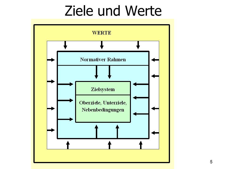 KWA: Zahl und Position der Rettungswagen Effizienzhüllkurve: Verbindung aller dominanten DMUs.