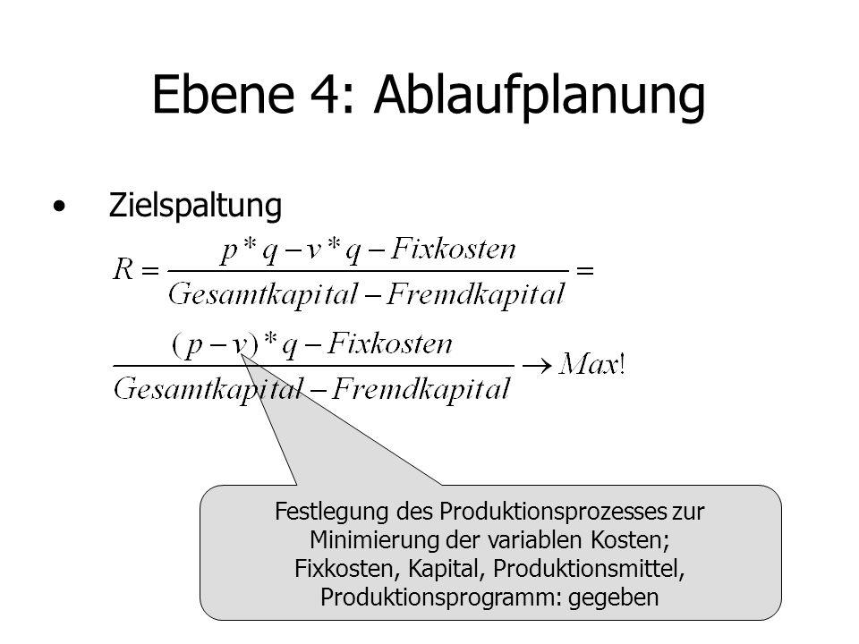 Ebene 4: Ablaufplanung Zielspaltung Festlegung des Produktionsprozesses zur Minimierung der variablen Kosten; Fixkosten, Kapital, Produktionsmittel, P