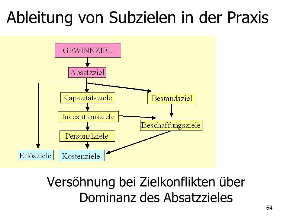 Ableitung von Subzielen in der Praxis Versöhnung bei Zielkonflikten über Dominanz des Absatzzieles 54