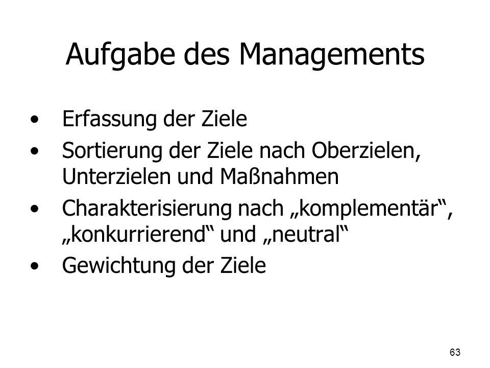 Aufgabe des Managements Erfassung der Ziele Sortierung der Ziele nach Oberzielen, Unterzielen und Maßnahmen Charakterisierung nach komplementär, konku