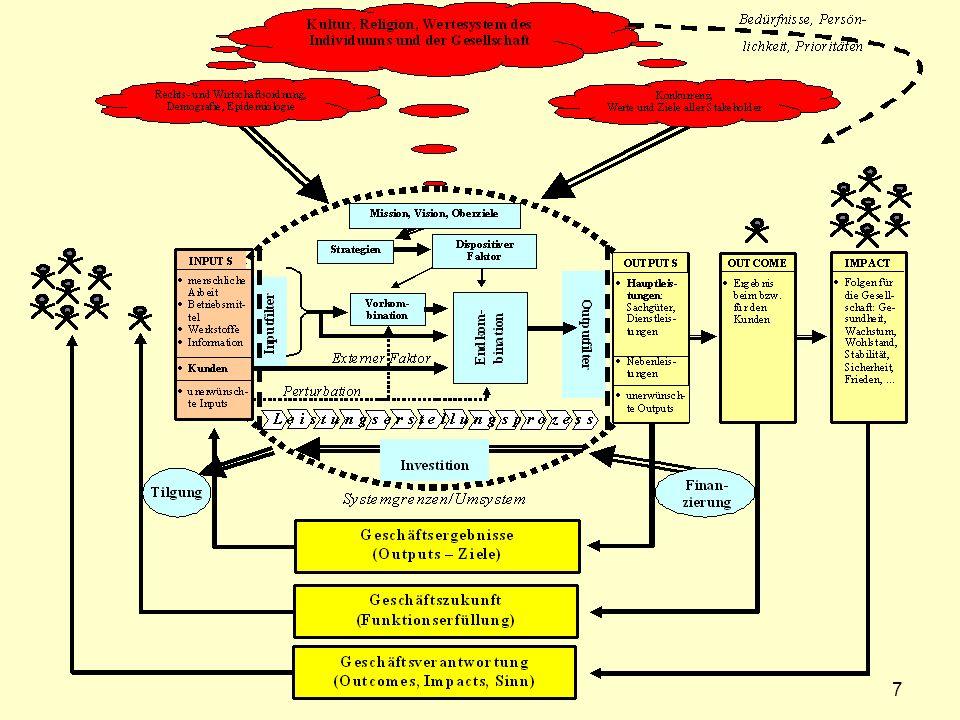Ebene 1: Strategische Finanzierung Zielspaltung Festlegung des Verhältnisses von Eigenkapital und Fremdkapital: Leverage-Effekt