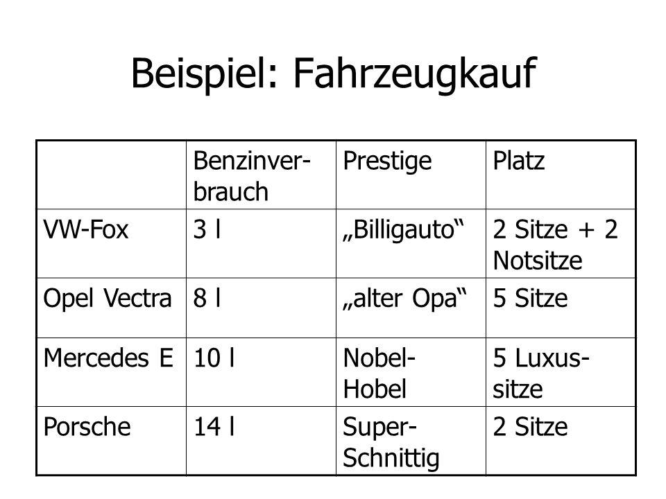 Beispiel: Fahrzeugkauf Benzinver- brauch PrestigePlatz VW-Fox3 lBilligauto2 Sitze + 2 Notsitze Opel Vectra8 lalter Opa5 Sitze Mercedes E10 lNobel- Hob