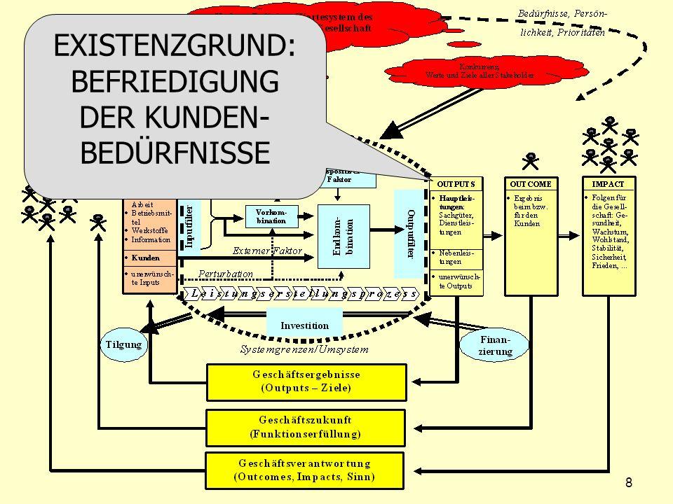 EXISTENZGRUND: BEFRIEDIGUNG DER KUNDEN- BEDÜRFNISSE 8