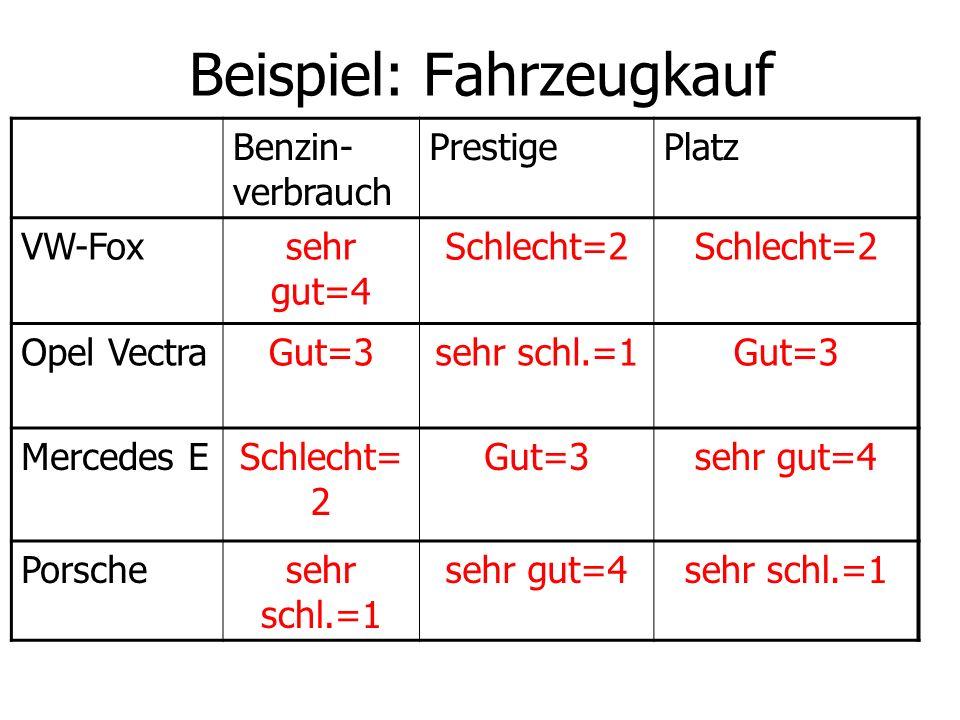 Beispiel: Fahrzeugkauf Benzin- verbrauch PrestigePlatz VW-Foxsehr gut=4 Schlecht=2 Opel VectraGut=3sehr schl.=1Gut=3 Mercedes ESchlecht= 2 Gut=3sehr g