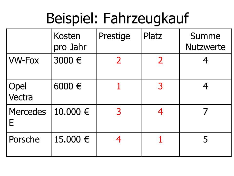 Beispiel: Fahrzeugkauf Kosten pro Jahr PrestigePlatzSumme Nutzwerte VW-Fox3000 224 Opel Vectra 6000 134 Mercedes E 10.000 347 Porsche15.000 415