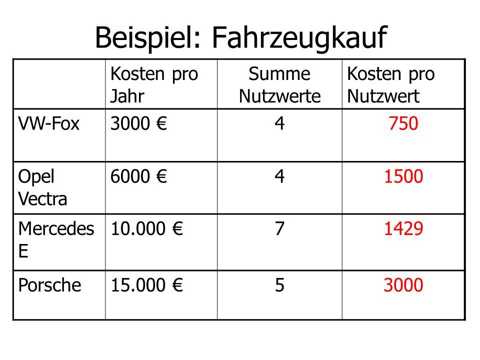 Beispiel: Fahrzeugkauf Kosten pro Jahr Summe Nutzwerte Kosten pro Nutzwert VW-Fox3000 4750 Opel Vectra 6000 41500 Mercedes E 10.000 71429 Porsche15.00