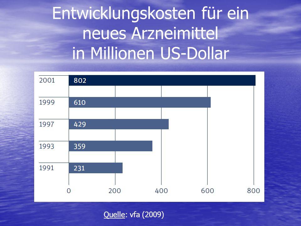 Entwicklungskosten für ein neues Arzneimittel in Millionen US-Dollar Quelle: vfa (2009)