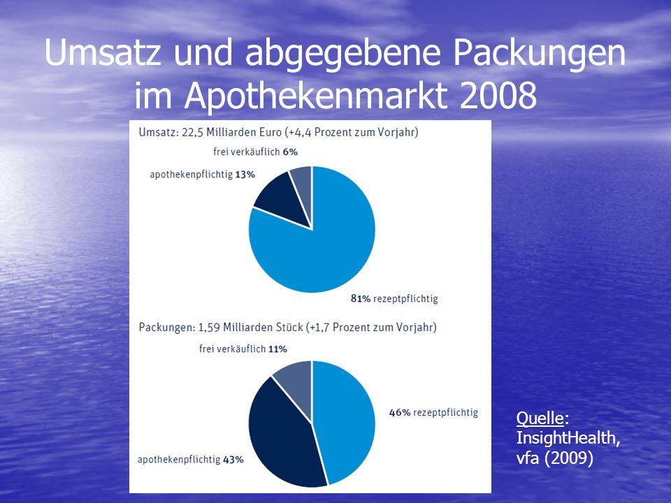 Umsatz und abgegebene Packungen im Apothekenmarkt 2008 Quelle: InsightHealth, vfa (2009)