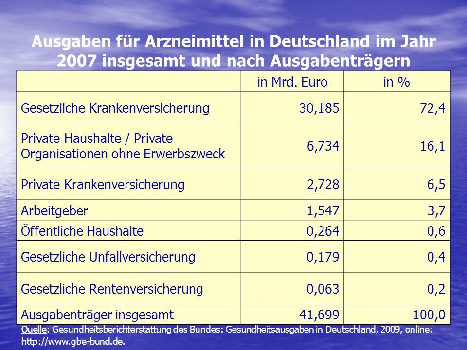 Ausgaben für Arzneimittel in Deutschland im Jahr 2007 insgesamt und nach Ausgabenträgern in Mrd. Euroin % Gesetzliche Krankenversicherung 30,185 72,4