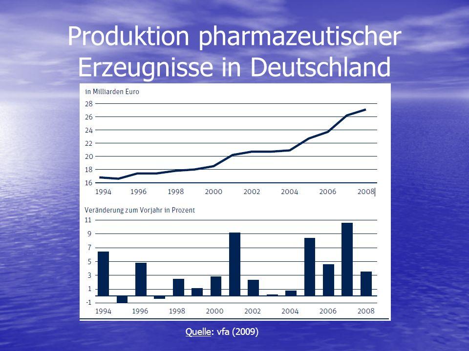 Produktion pharmazeutischer Erzeugnisse in Deutschland Quelle: vfa (2009)