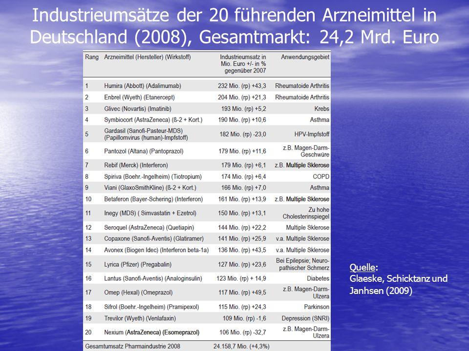 Industrieumsätze der 20 führenden Arzneimittel in Deutschland (2008), Gesamtmarkt: 24,2 Mrd. Euro Quelle: Glaeske, Schicktanz und Janhsen (2009)