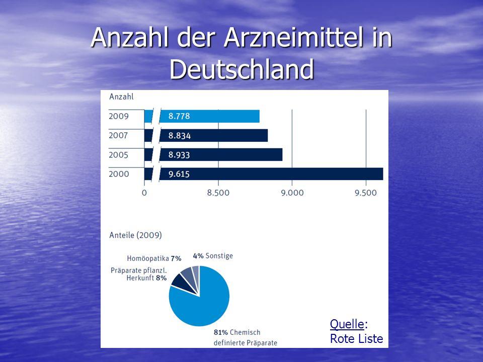 Anzahl der Arzneimittel in Deutschland Quelle: Rote Liste