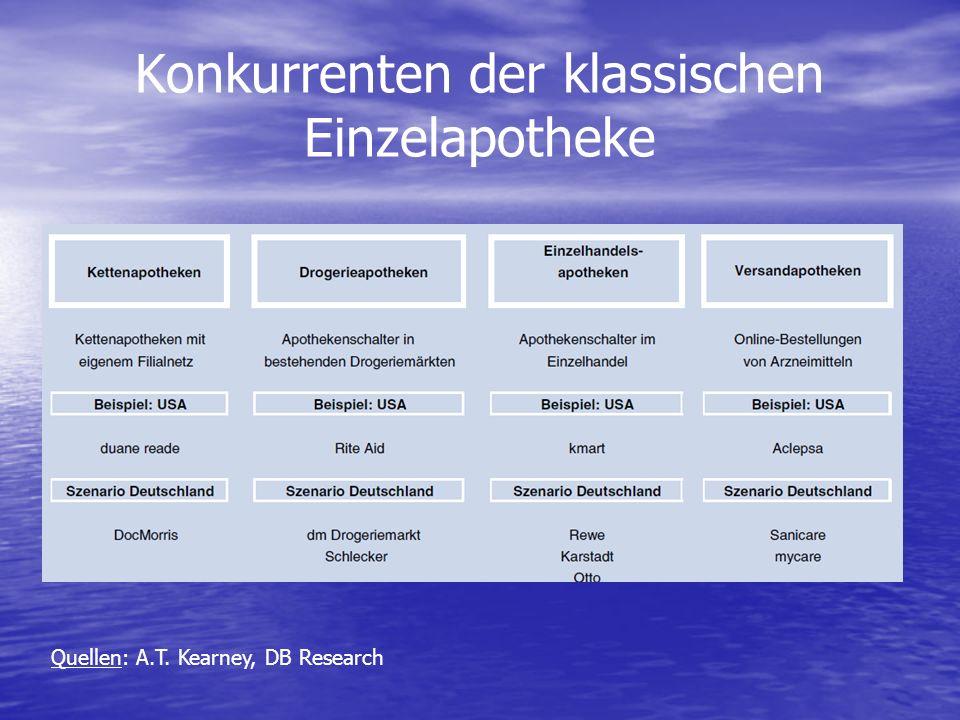 Konkurrenten der klassischen Einzelapotheke Quellen: A.T. Kearney, DB Research