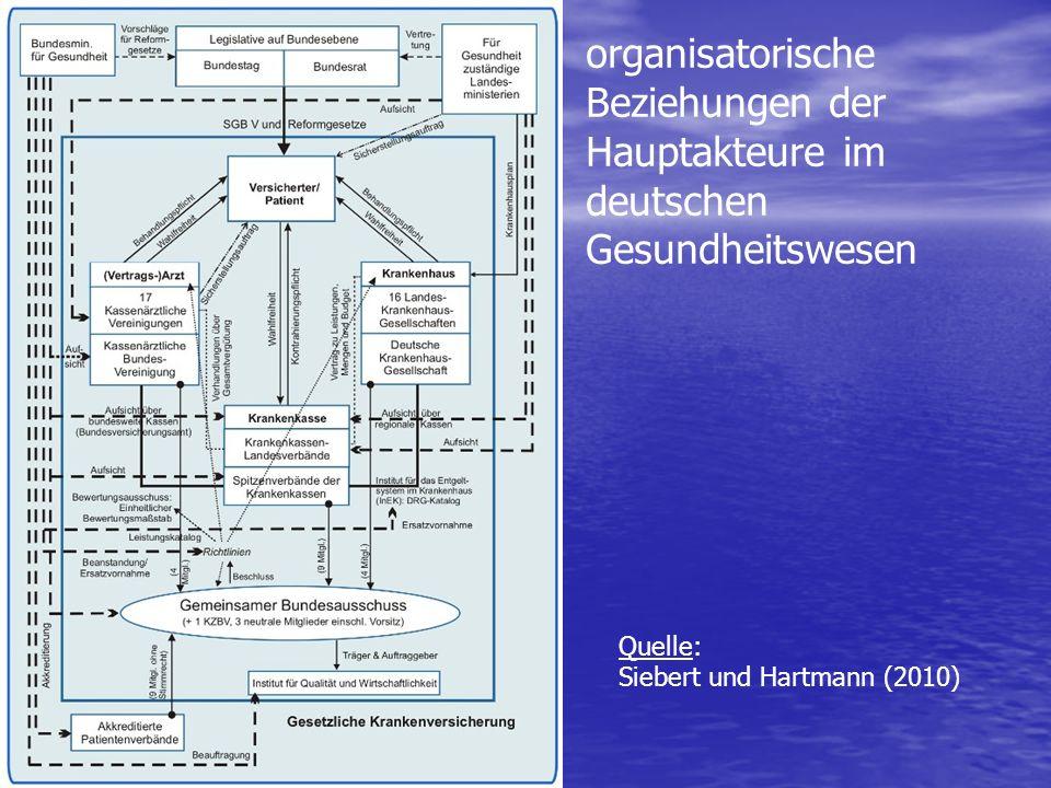 organisatorische Beziehungen der Hauptakteure im deutschen Gesundheitswesen Quelle: Siebert und Hartmann (2010)
