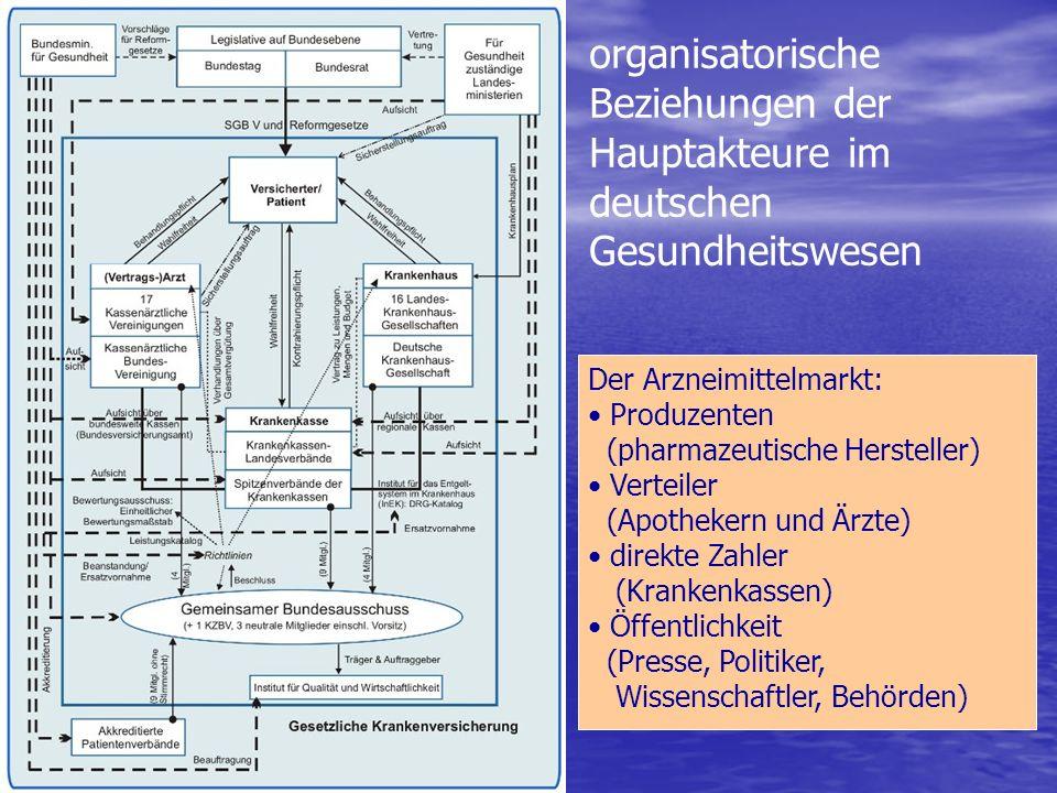 organisatorische Beziehungen der Hauptakteure im deutschen Gesundheitswesen Der Arzneimittelmarkt: Produzenten (pharmazeutische Hersteller) Verteiler